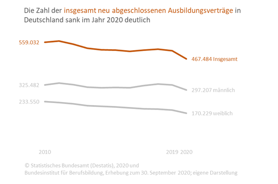 Grafik zeigt die zahl der neu abgeschlossenen Ausbildungsverträge von 2010 bis 2020