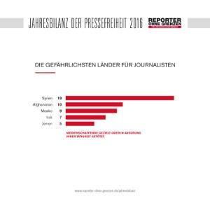 Getötete Journalisten 2016 nach Ländern