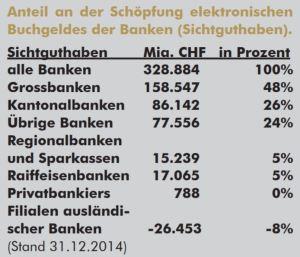Großbanken produzieren Mehrheit des elektronischen Geldes. Copyright Vollgeld-Initiative