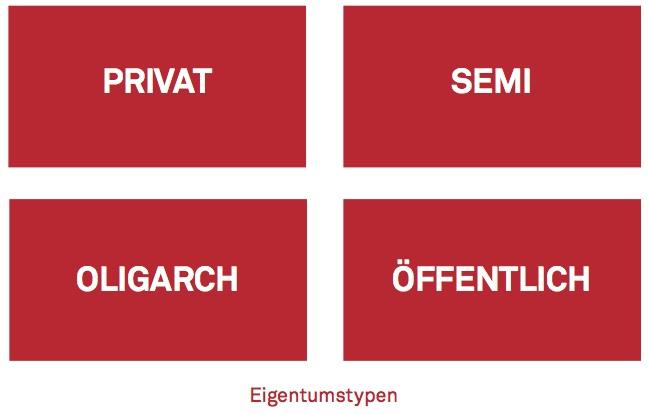 Semi-Eigentum als neuer Teil der Eigentumstypen. Grafik: Herbert Exner