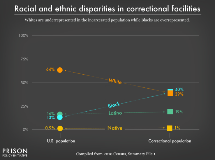 Prison Policy Report 2018: Racial and ethic disparities in correctional facilities. (Grafik: Prison Policy Initiative)