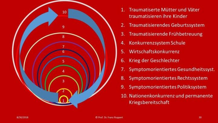 Wer bin ich in einer traumatisierten Gesellschaft; Seite 30. (Grafik: Prof. Dr. Franz Ruppert)