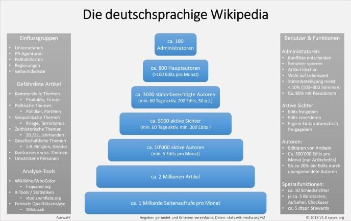 Swiss Propaganda Research Organisation der Wikipedia Beitrag vom 28092018