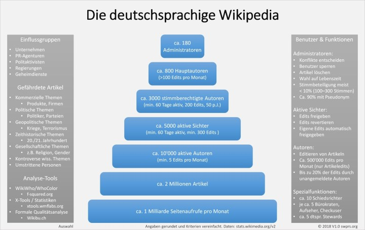 Swiss Propaganda Research Organisation der Wikipedia Beitrag vom 28092018
