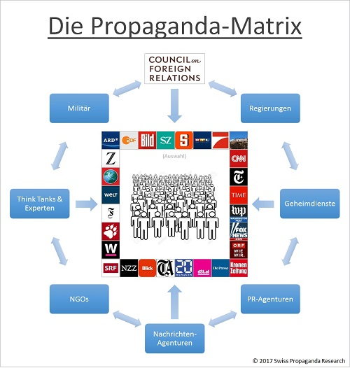 Propaganda Matrix (Grafik: Swiss Propaganda Research)