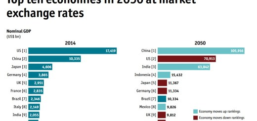 Wirtschaftsleistung 2014 und 2050 (Grafik: The Economist Intelligence Unit by swprs.org)