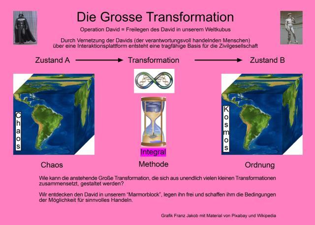 Die Große Transformation. (Grafik: Franz Jakob)