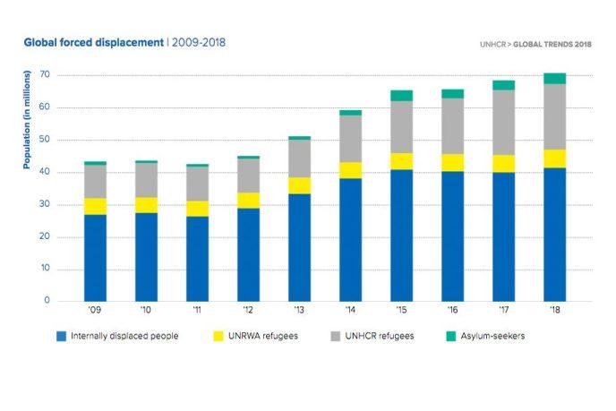 Flucht und Vertreibung in der Welt. Global Forced Displacement 2009 - 2018 (Grafik: UNHCR)