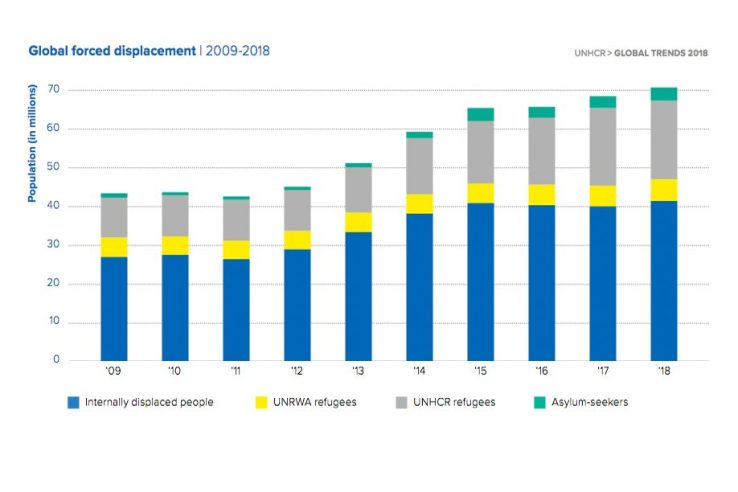 Flucht und Vertreibung in der Welt. Global Forced Displacement 2009 - 2018 (Grafik: UNHCR)