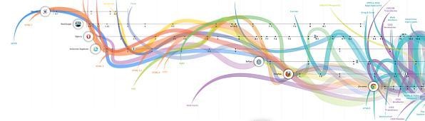 Die Evolution des Webs