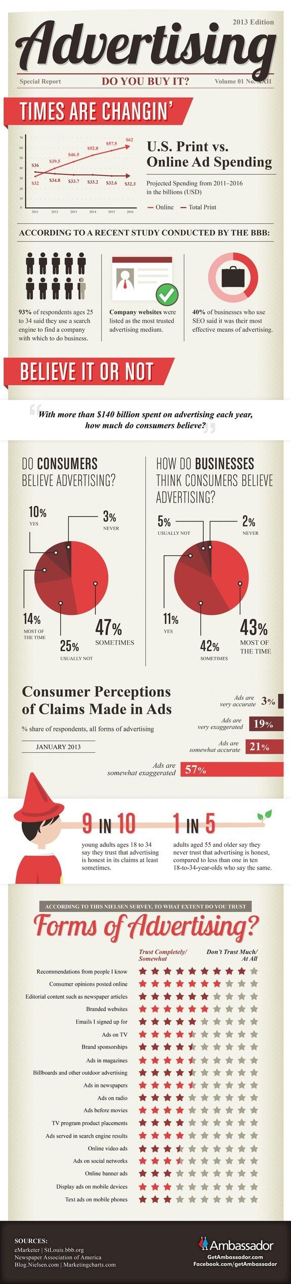 Infografik über Werbeausgaben von Ambassador