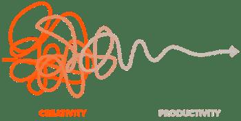 Kreativität > Produktivität