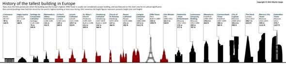 ©halcyonmaps.com Geschichte Europa's höchster Gebäude
