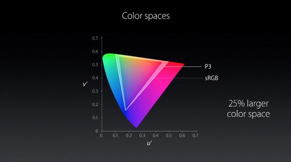 Farbräume