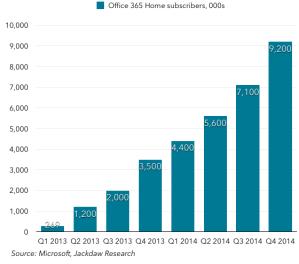Earnings Report Microsoft: Xbox -11%, $90 Mia. Cash, Surface bleibt Nischenprodukt