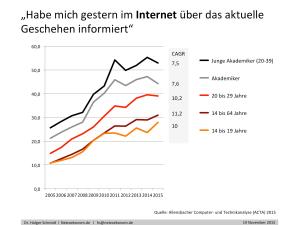 Der Medienwandel eines Jahrzehnts in Deutschland