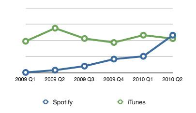 SpotifyiTunes2010