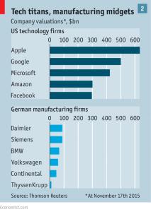 Kontinente mit reinen Internetunternehmen: Europa liegt hinten