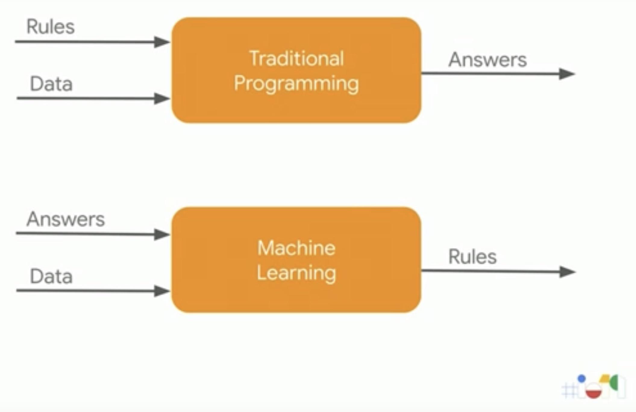 tensor-flow-io19-machine-learning