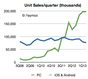 Twitter / asymco: Combined, iOS and Android devices ...