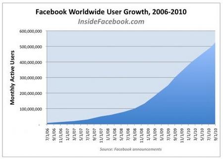 facebook-wachstum