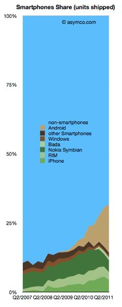Smartphoneshipped asymco