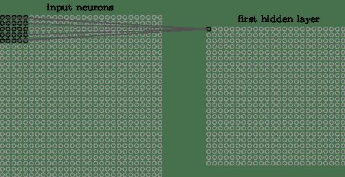 A Beginner's Guide To Understanding Convolutional Neural