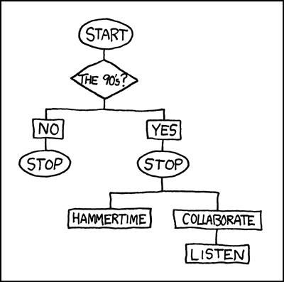 Stop! It's a flowchart, originally from http://xkcd.com