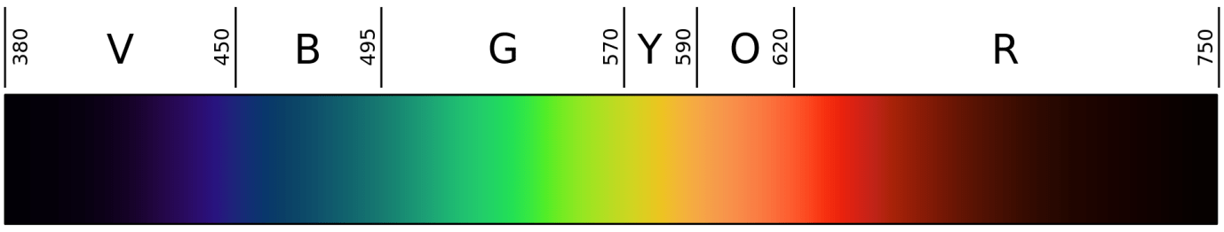 The spectrum of light. From left to right: Violet from 380 to 450 nanometer wavelength, blue from 450 to 495 nanometer wavelength, green from 495 to 570 nanometers, yellow from 570 to 590 nanometers, orange from 590 to 620 nanometers, and red from 620 to 750 nanometer wavelength of light.