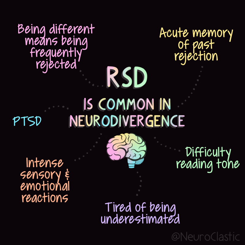 "Image description: On a black background in the center of the slide is the rainbow lettered statement ""RSD is common in neurodivergence."" Centered below those words is a rainbow colored brain. Radiating out from the statement are phrases describing possible sources contributing to RSD:  ""Acute memory of past rejection.""   ""Difficulty reading tone.""   ""Tired of being underestimated.""    ""Intense sensory and emotional reactions.""   ""PTSD""    ""Being different means being frequently rejected."""