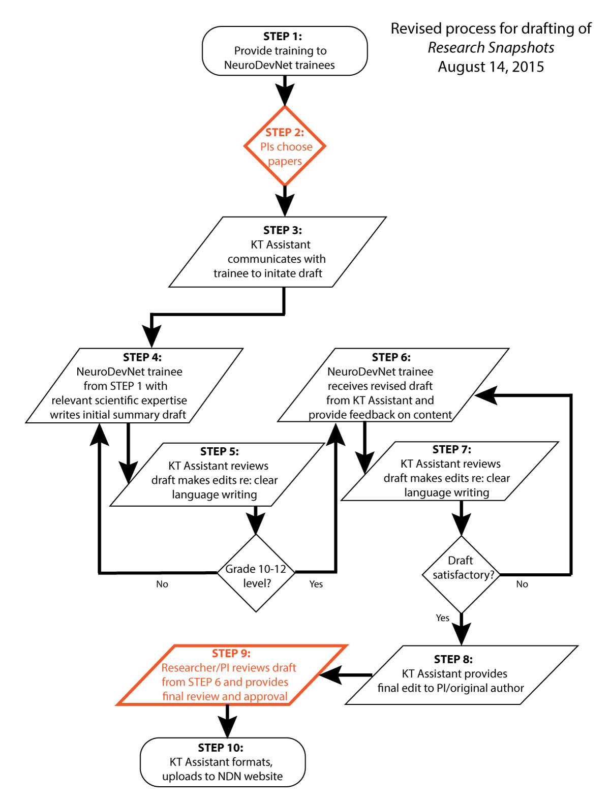 hight resolution of revised process flow chart for researchsnapshots