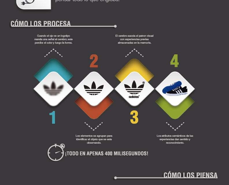 [Infografía] Logotipos en tu Cerebro #Neuromarketing