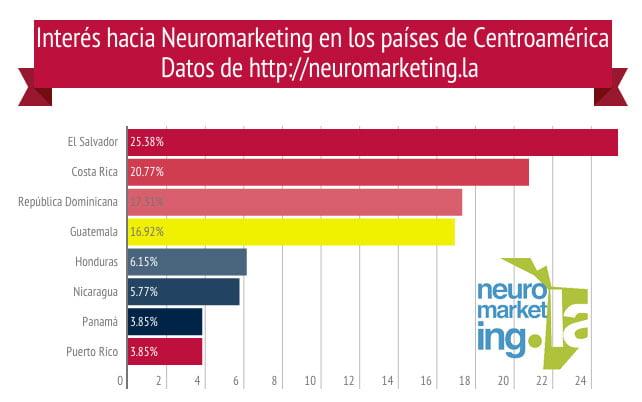 Puedes dar click para ampliar la imagen. Neuromarketing en Centroamérica, datos 2015.