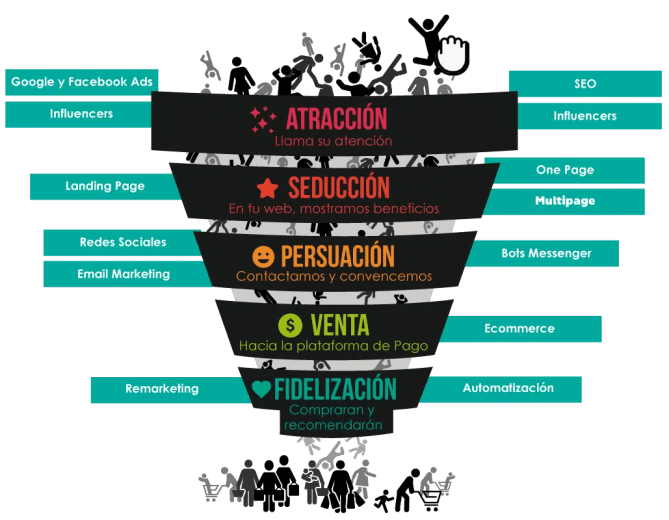 embudo de inbound marketing - marketing digital