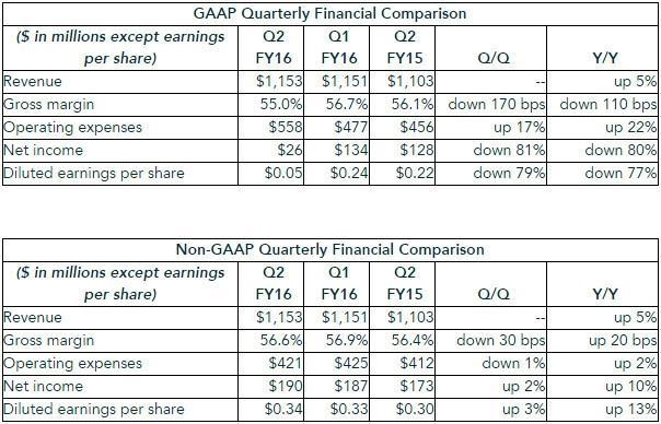 NVIDIA Announces Financial Results for Second Quarter Fiscal 2016