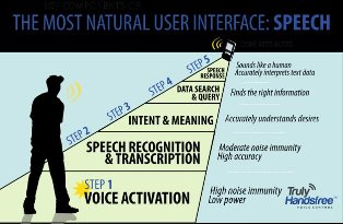 Sensory Speech Recognition Delivers 80% More Accuracy