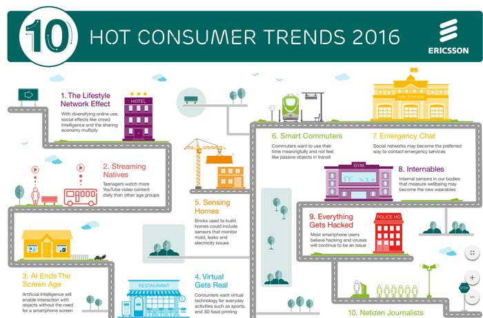 Ericsson's consumers trends for 2016: Video-streaming, internal sensors and more