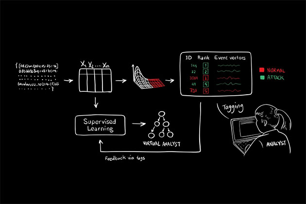 MIT's Artificial Intelligence System Can Predict Cyber Attacks – VIDEO