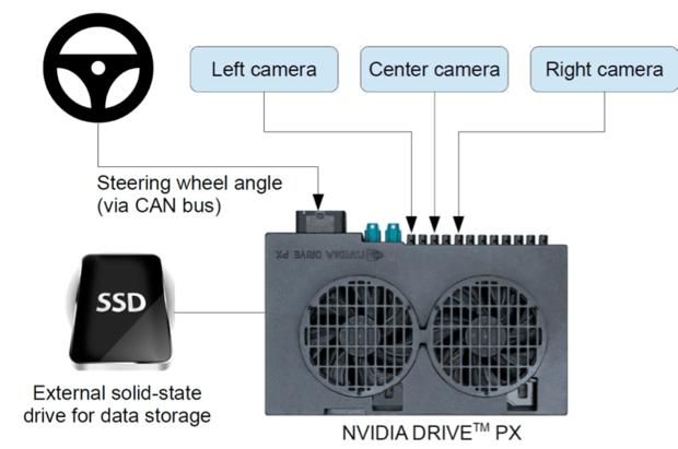 Nvidia GPU-powered autonomous car teaches itself to see and steer