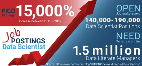 About Data Science