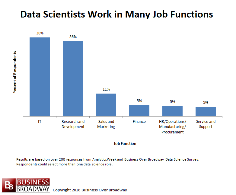 What are the Differences in Data Science Skills and Satisfaction Across Job Functions?