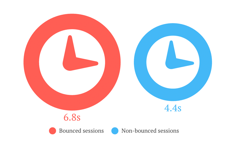 How SOASTA and Google used machine learning to predict bounce rate and conversions