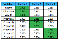 Feature Engineering Within the Predictive Analytics Process — Part Two