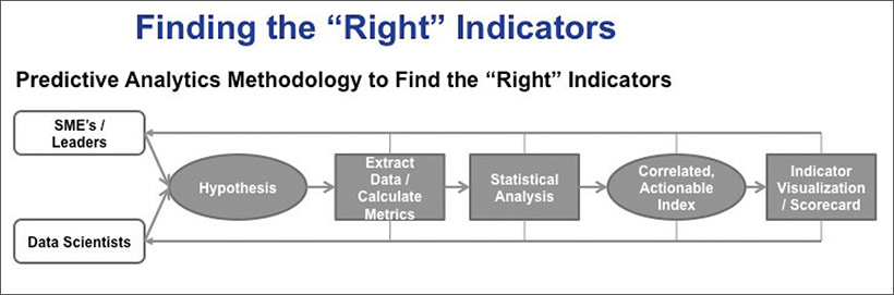The Campbell Institute: Safety leading indicators: A data science solution (part two)