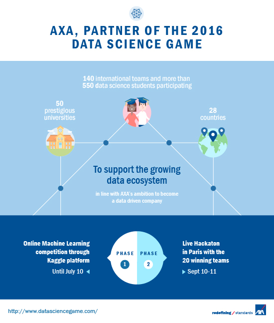 Data Science Game 2016: who will come out on top?