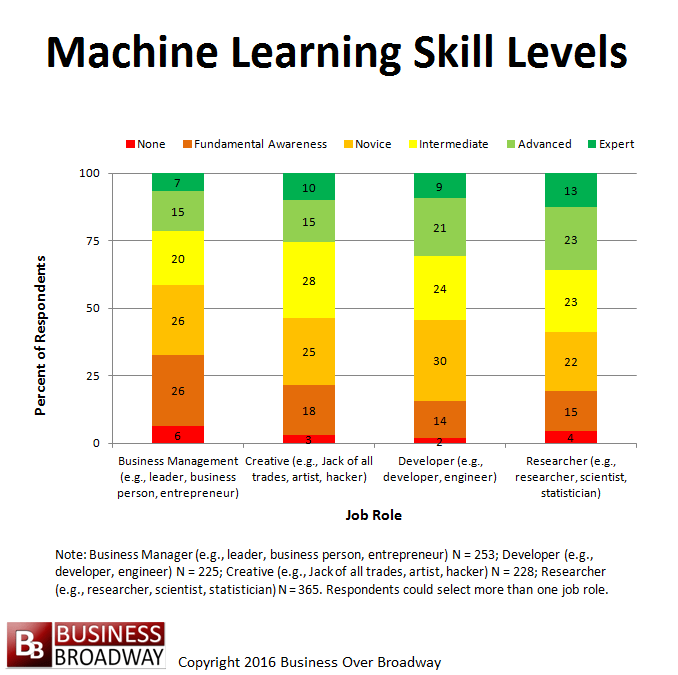 Where Can You Find Machine Learning Talent Among Data Scientists?