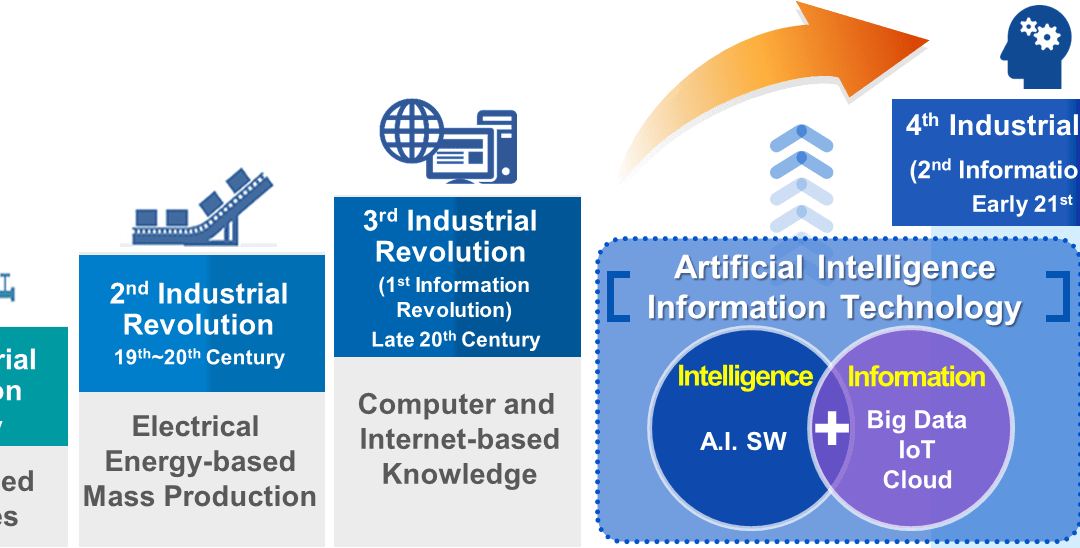 What is Korea's Strategy to Manage the Implications of Artificial Intelligence?