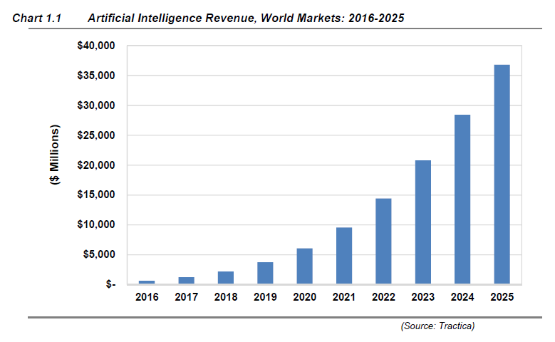 Market for Artificial Intelligence Projected to Hit $36 Billion by 2025