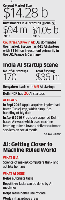 India-based AI startups draw attention of tech biggies like Apple, Facebook