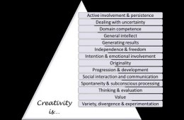 Image shows a diagram outlining the 14 themes of creativity.